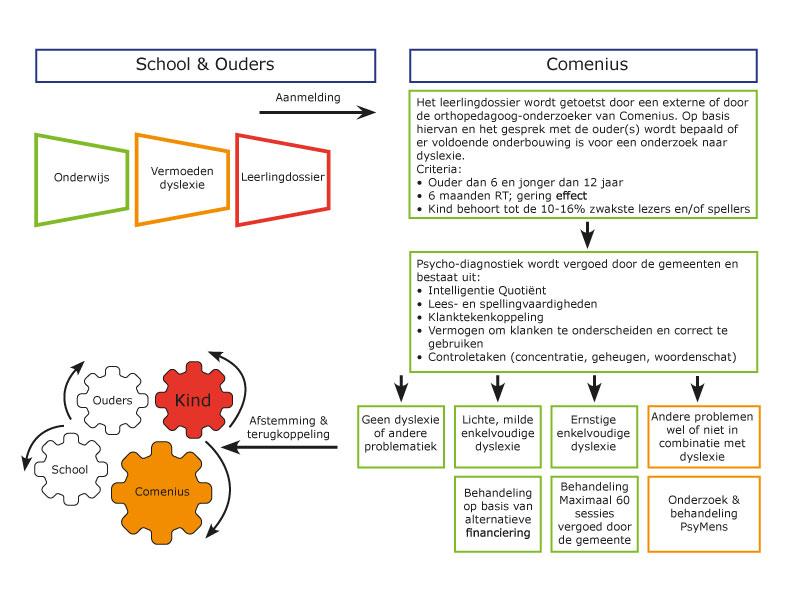 Dyslexie schema | Comenius GGZ